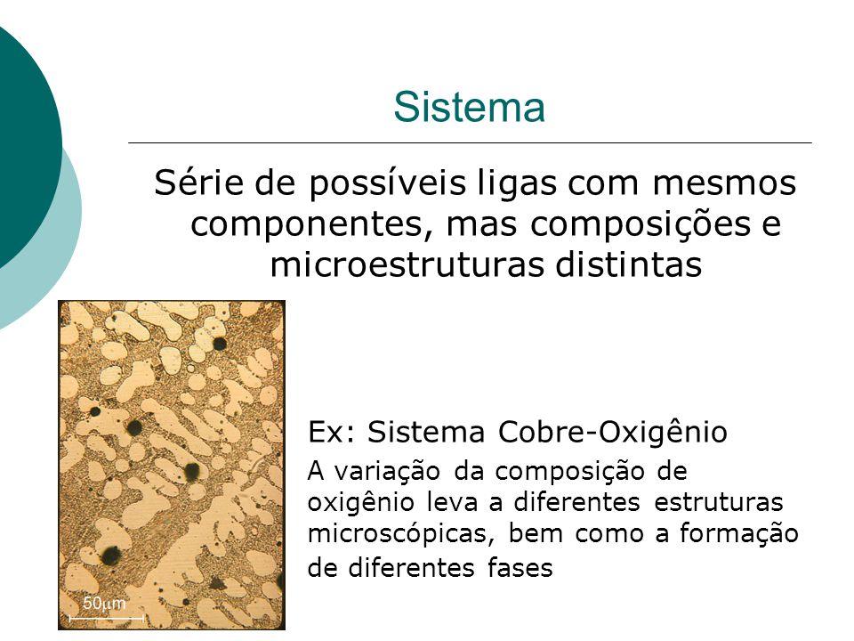 Sistema Série de possíveis ligas com mesmos componentes, mas composições e microestruturas distintas Ex: Sistema Cobre-Oxigênio A variação da composiç
