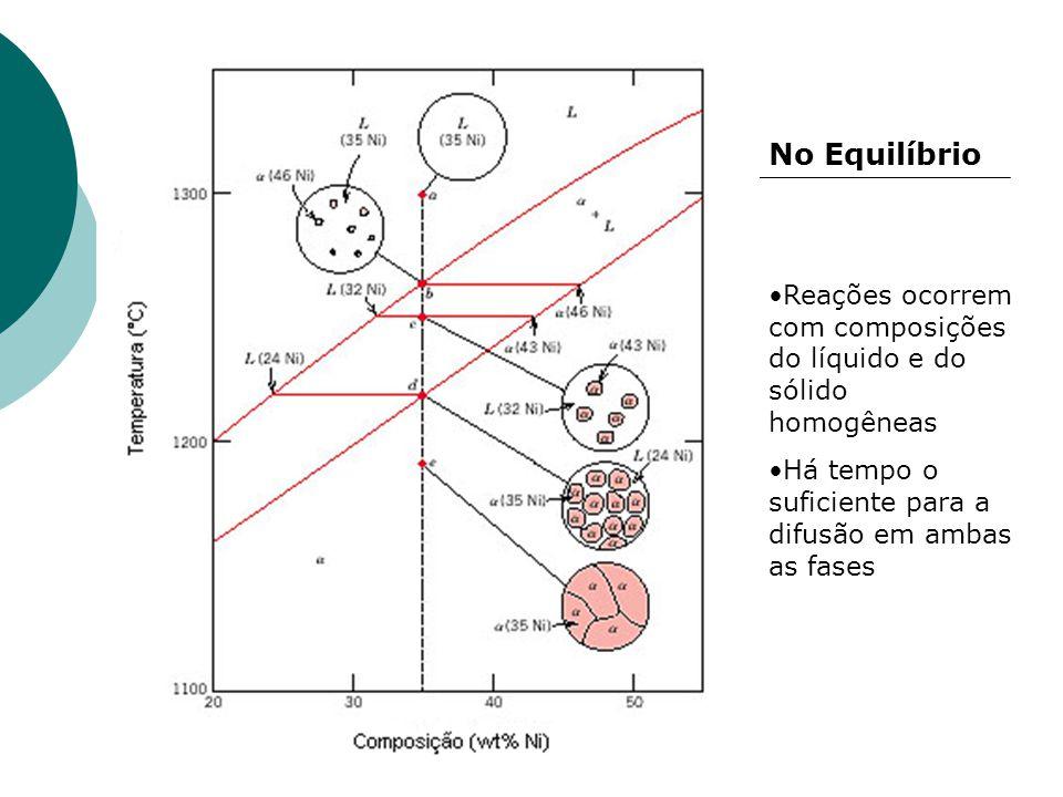 No Equilíbrio Reações ocorrem com composições do líquido e do sólido homogêneas Há tempo o suficiente para a difusão em ambas as fases