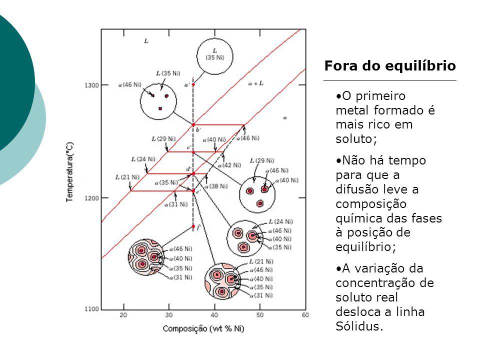 Fora do equilíbrio O primeiro metal formado é mais rico em soluto; Não há tempo para que a difusão leve a composição química das fases à posição de eq