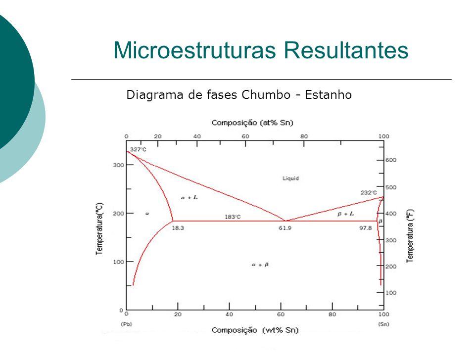 Microestruturas Resultantes Diagrama de fases Chumbo - Estanho