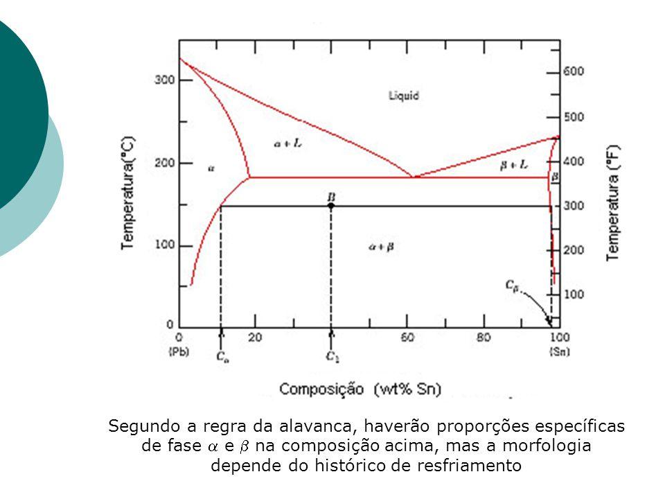 Segundo a regra da alavanca, haverão proporções específicas de fase  e  na composição acima, mas a morfologia depende do histórico de resfriamento