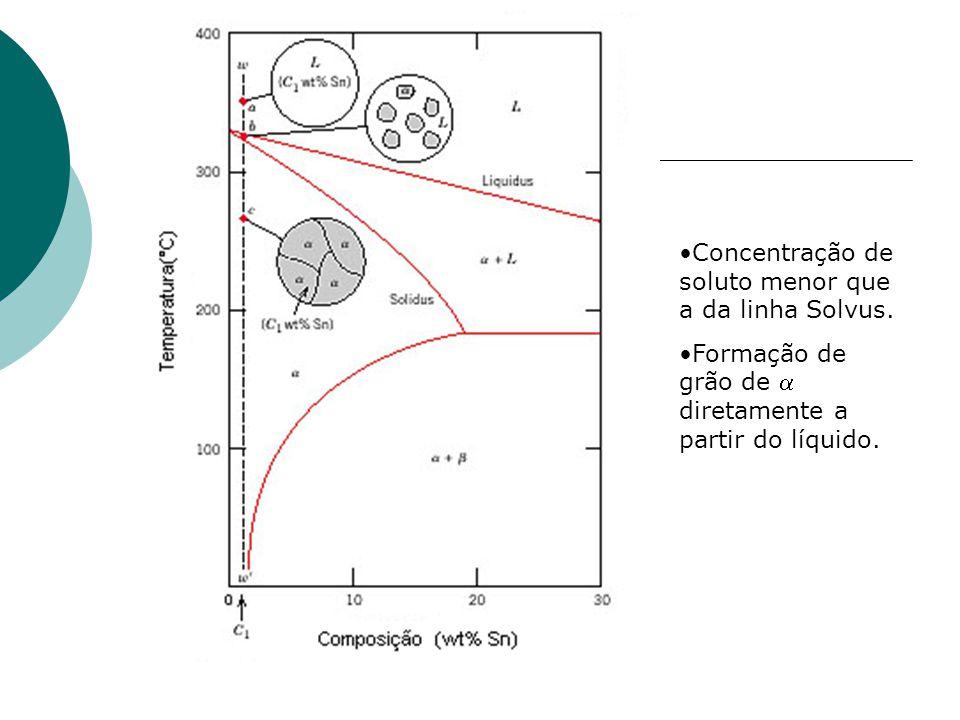 Concentração de soluto menor que a da linha Solvus. Formação de grão de  diretamente a partir do líquido.