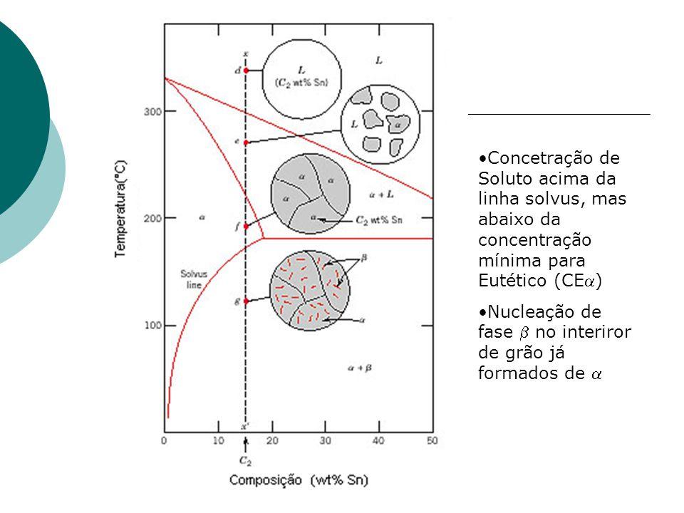 Concetração de Soluto acima da linha solvus, mas abaixo da concentração mínima para Eutético (CE) Nucleação de fase  no interiror de grão já formado