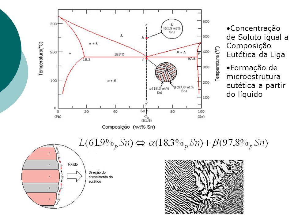 Concentração de Soluto igual a Composição Eutética da Liga Formação de microestrutura eutética a partir do líquido