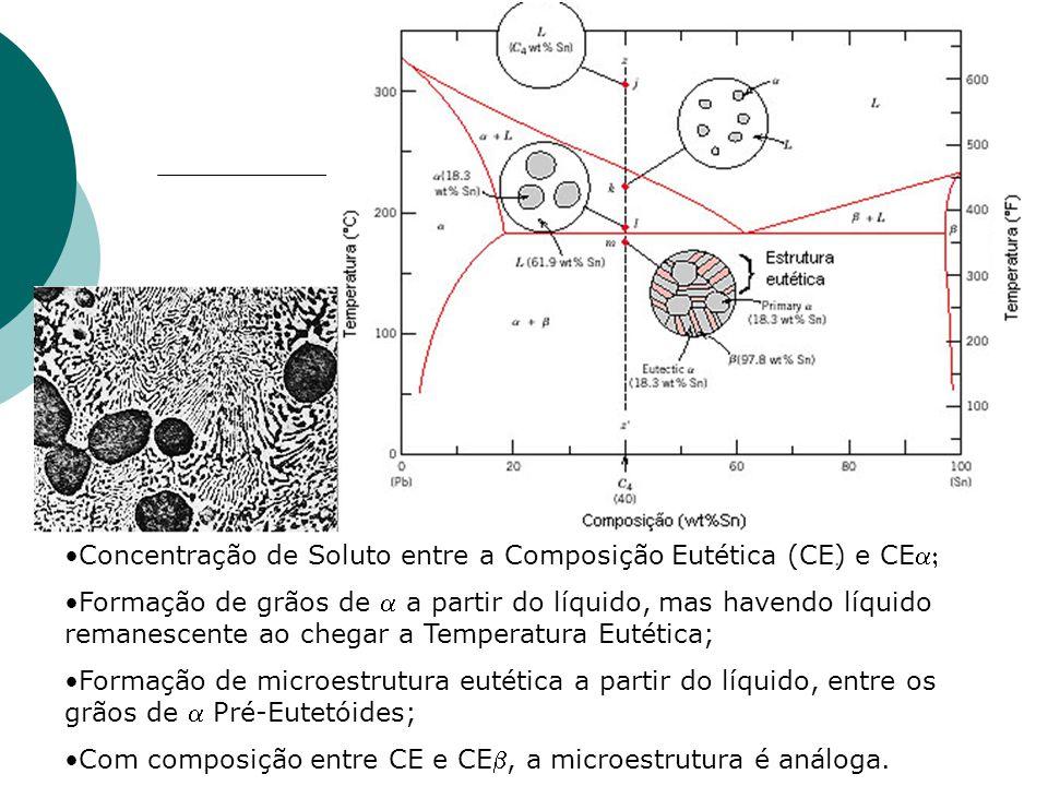 Concentração de Soluto entre a Composição Eutética (CE) e CE Formação de grãos de  a partir do líquido, mas havendo líquido remanescente ao chegar