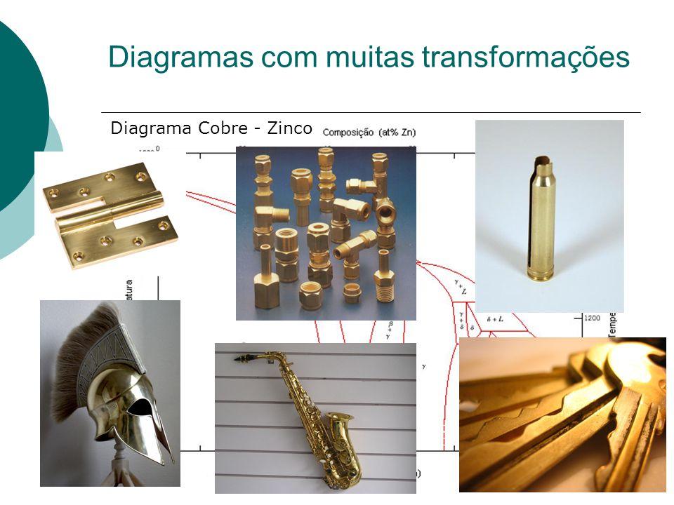 Diagramas com muitas transformações Diagrama Cobre - Zinco