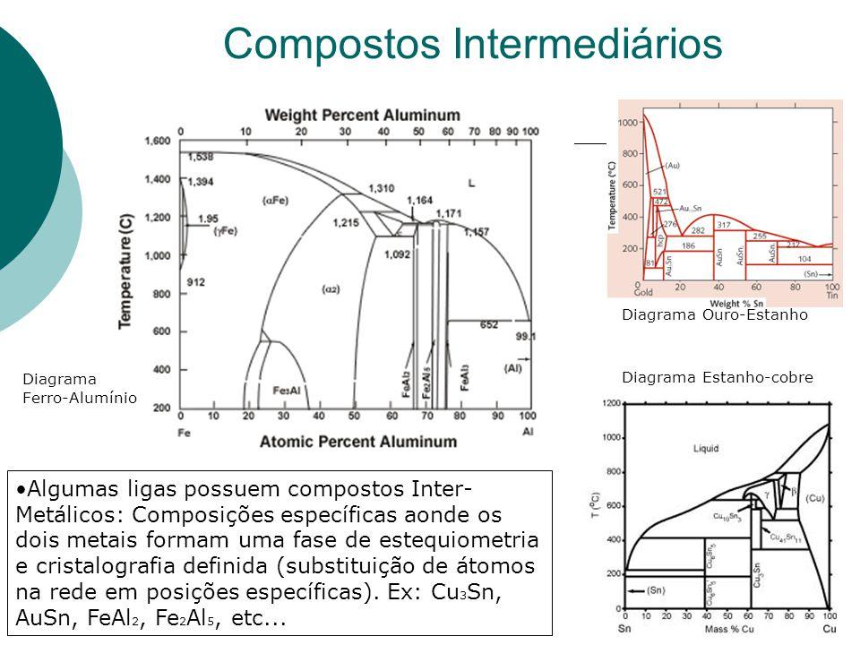 Compostos Intermediários Diagrama Ouro-Estanho Diagrama Estanho-cobre Algumas ligas possuem compostos Inter- Metálicos: Composições específicas aonde