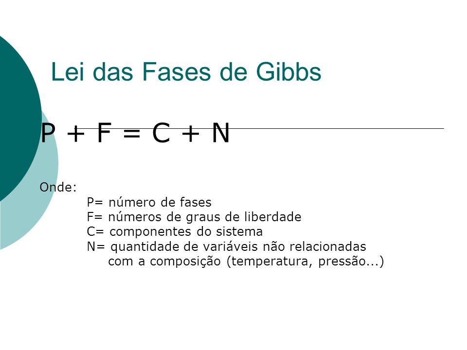 Lei das Fases de Gibbs P + F = C + N Onde: P= número de fases F= números de graus de liberdade C= componentes do sistema N= quantidade de variáveis nã