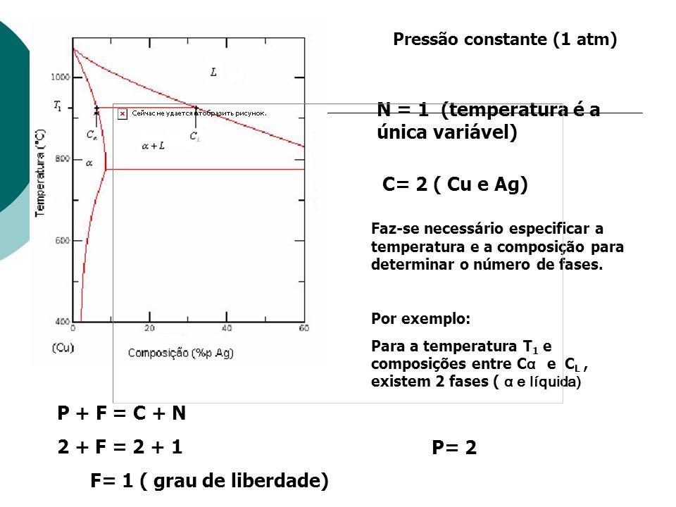 Pressão constante (1 atm) N = 1 (temperatura é a única variável) C= 2 ( Cu e Ag) Faz-se necessário especificar a temperatura e a composição para deter