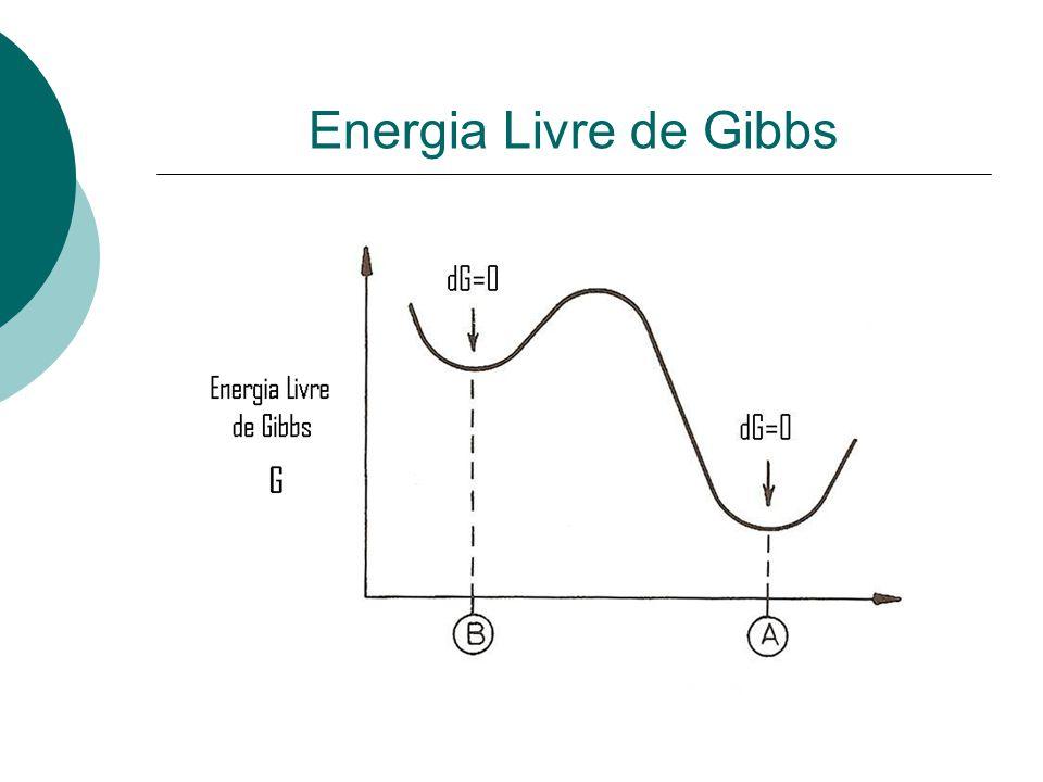 A Energia Livre de Gibbs é uma medida de estabilidade de um sistema de fases.