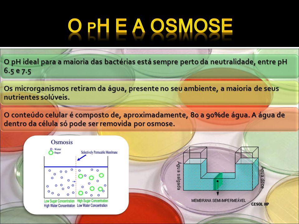 O pH ideal para a maioria das bactérias está sempre perto da neutralidade, entre pH 6.5 e 7.5 Os microrganismos retiram da água, presente no seu ambie