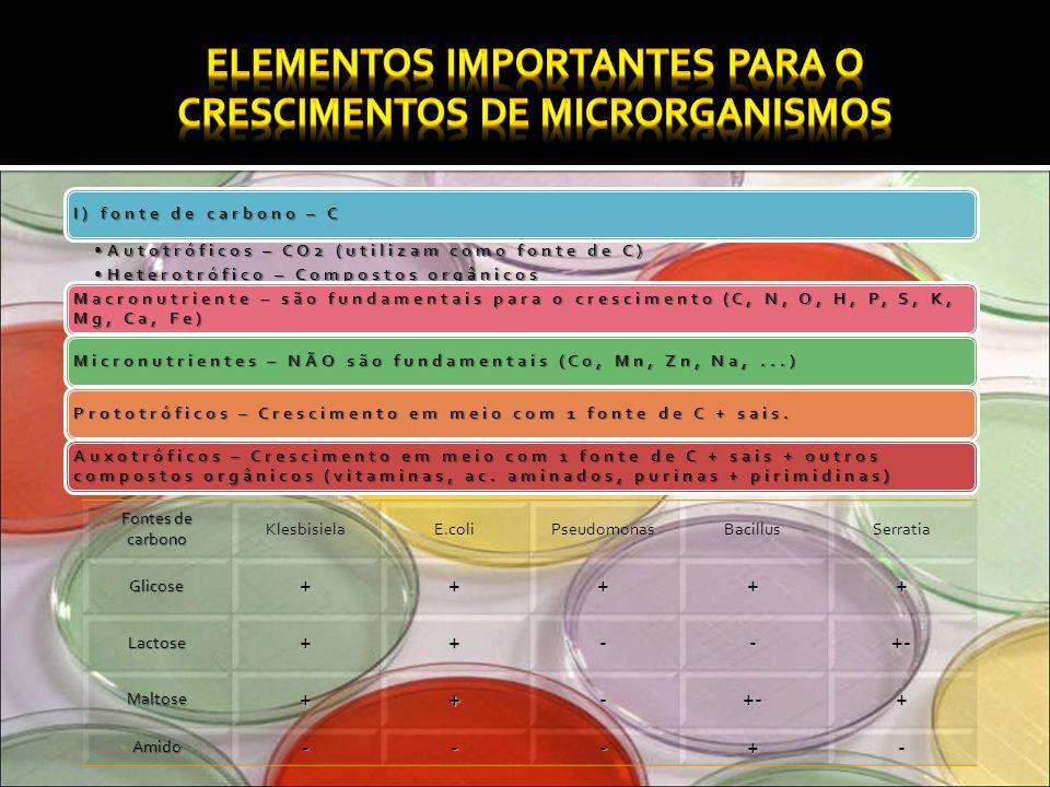 ElementosImportância P (Fósforo)ATP, mucleotídeos, coenzimas...