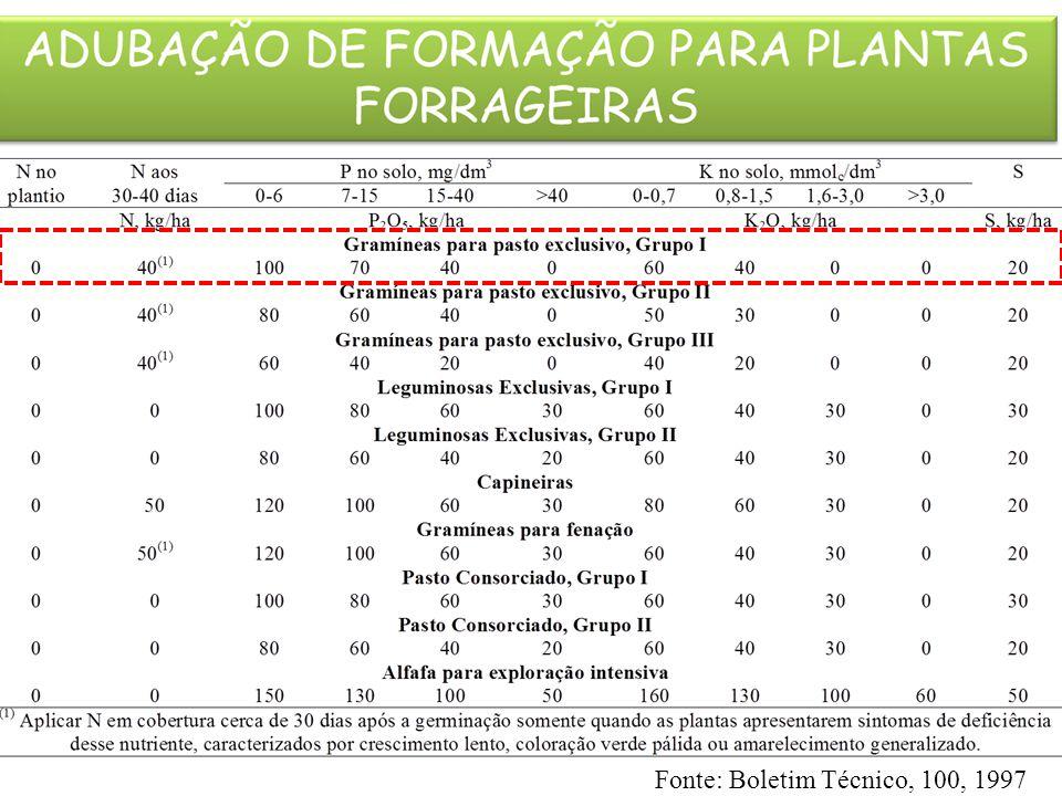 Fonte: Boletim Técnico, 100, 1997