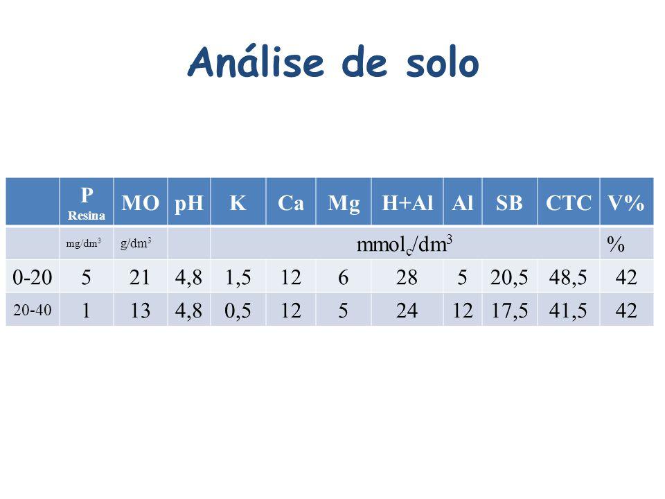 Análise de solo P Resina MOpHKCaMgH+AlAlSBCTCV% mg/dm 3 g/dm 3 mmol c /dm 3 % 0-205214,81,512628520,548,542 20-40 1134,80,5125241217,541,542