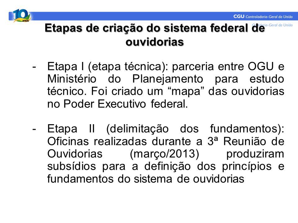 Etapas de criação do sistema federal de ouvidorias -Etapa I (etapa técnica): parceria entre OGU e Ministério do Planejamento para estudo técnico. Foi