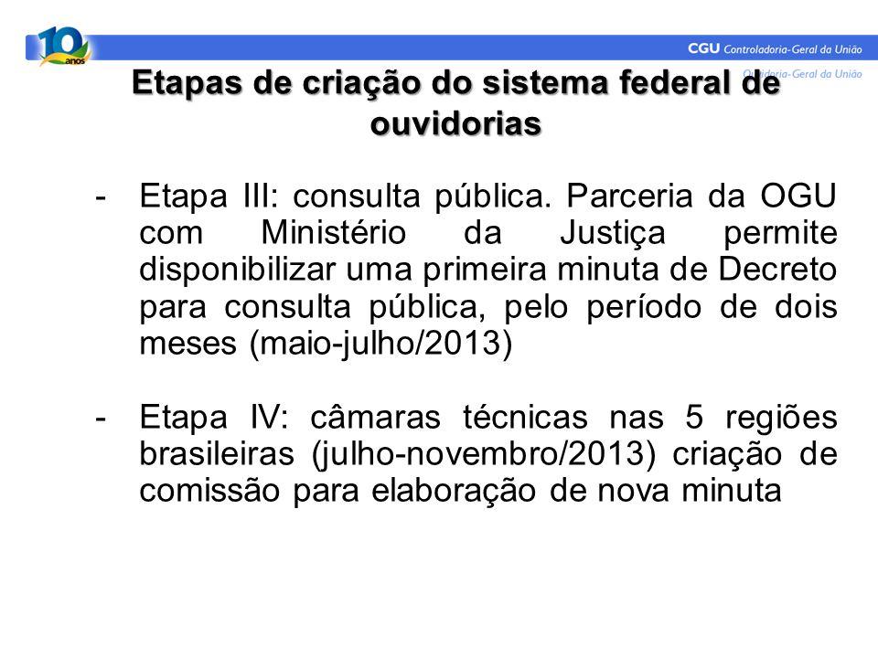 Etapas de criação do sistema federal de ouvidorias -Etapa III: consulta pública. Parceria da OGU com Ministério da Justiça permite disponibilizar uma