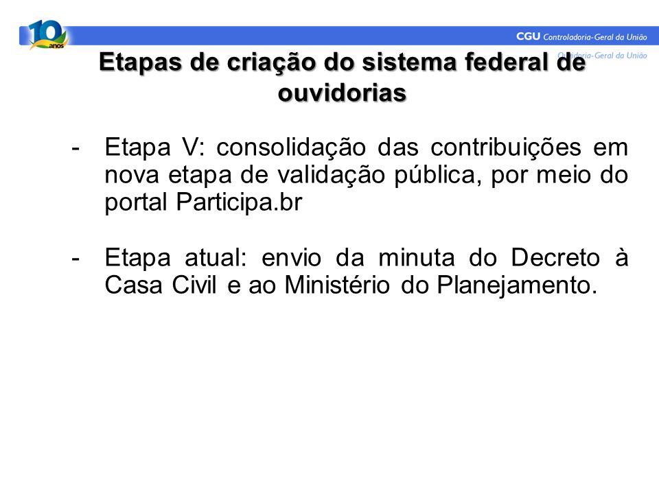 Etapas de criação do sistema federal de ouvidorias -Etapa V: consolidação das contribuições em nova etapa de validação pública, por meio do portal Par