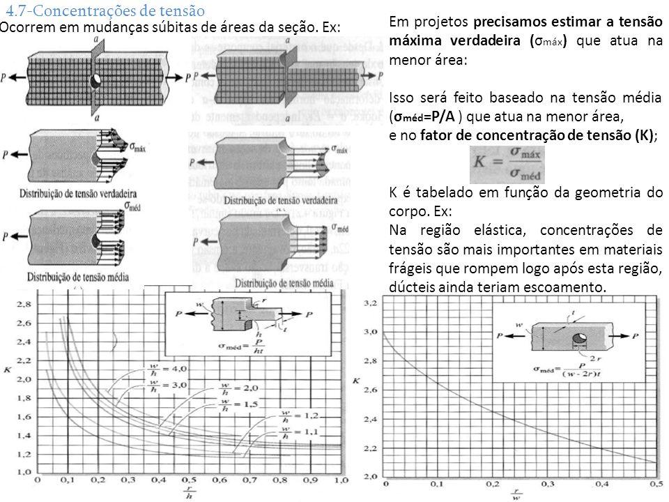 4.7-Concentrações de tensão Ocorrem em mudanças súbitas de áreas da seção. Ex: Em projetos precisamos estimar a tensão máxima verdadeira (σ máx ) que