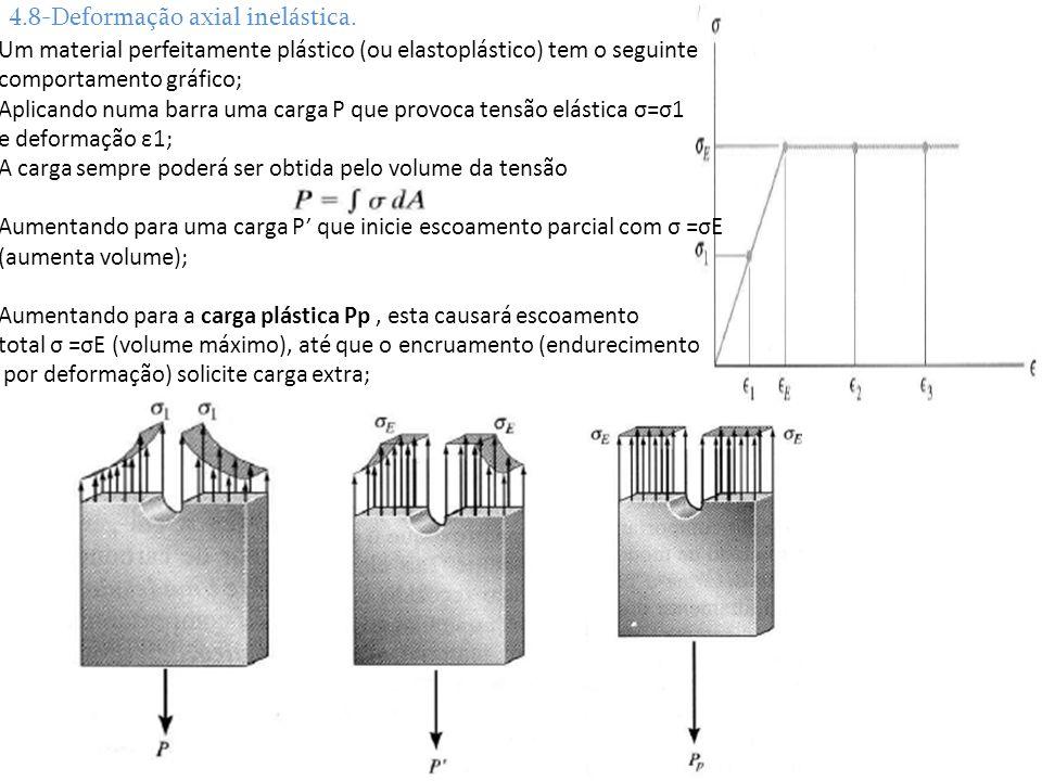 4.8-Deformação axial inelástica. Um material perfeitamente plástico (ou elastoplástico) tem o seguinte comportamento gráfico; Aplicando numa barra uma