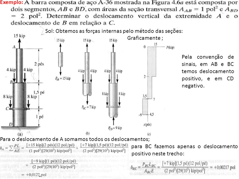 Exemplo: S Sol: Obtemos as forças internas pelo método das seções: Graficamente ; Pela convenção de sinais, em AB e BC temos deslocamento positivo, e