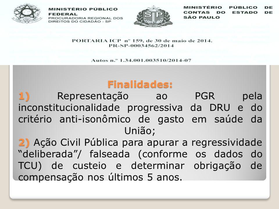 Finalidades: 1) 2) Finalidades: 1) Representação ao PGR pela inconstitucionalidade progressiva da DRU e do critério anti-isonômico de gasto em saúde d