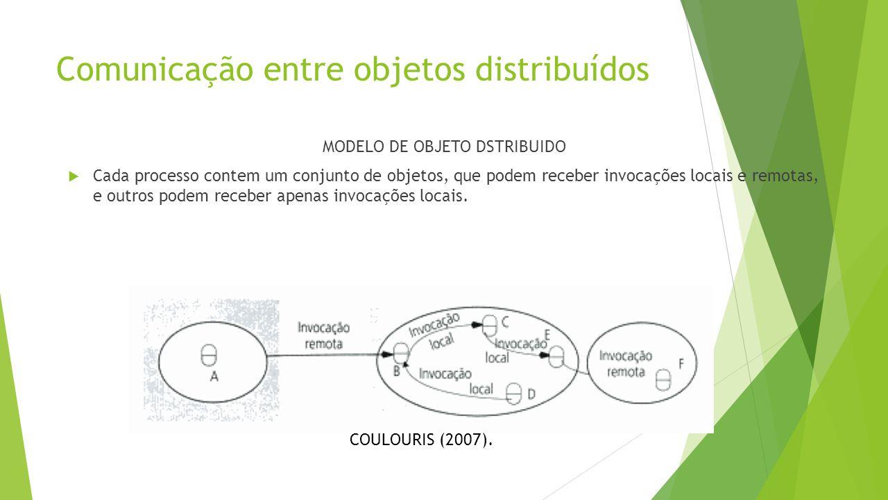 Comunicação entre objetos distribuídos MODELO DE OBJETO DSTRIBUIDO  Cada processo contem um conjunto de objetos, que podem receber invocações locais