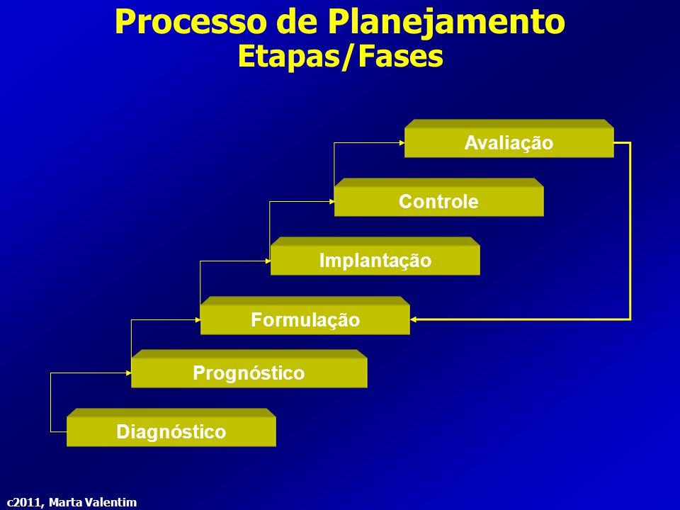 c2011, Marta Valentim Processo de Planejamento Etapas/Fases Diagnóstico Prognóstico Formulação Implantação Controle Avaliação