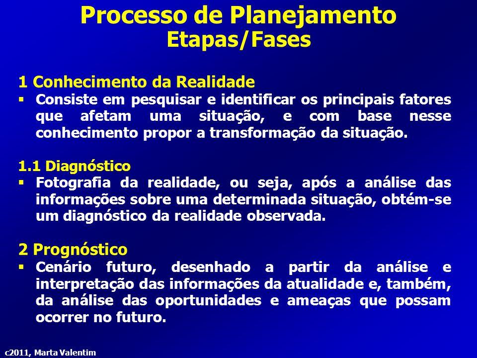 c2011, Marta Valentim Processo de Planejamento Etapas/Fases 1 Conhecimento da Realidade  Consiste em pesquisar e identificar os principais fatores qu