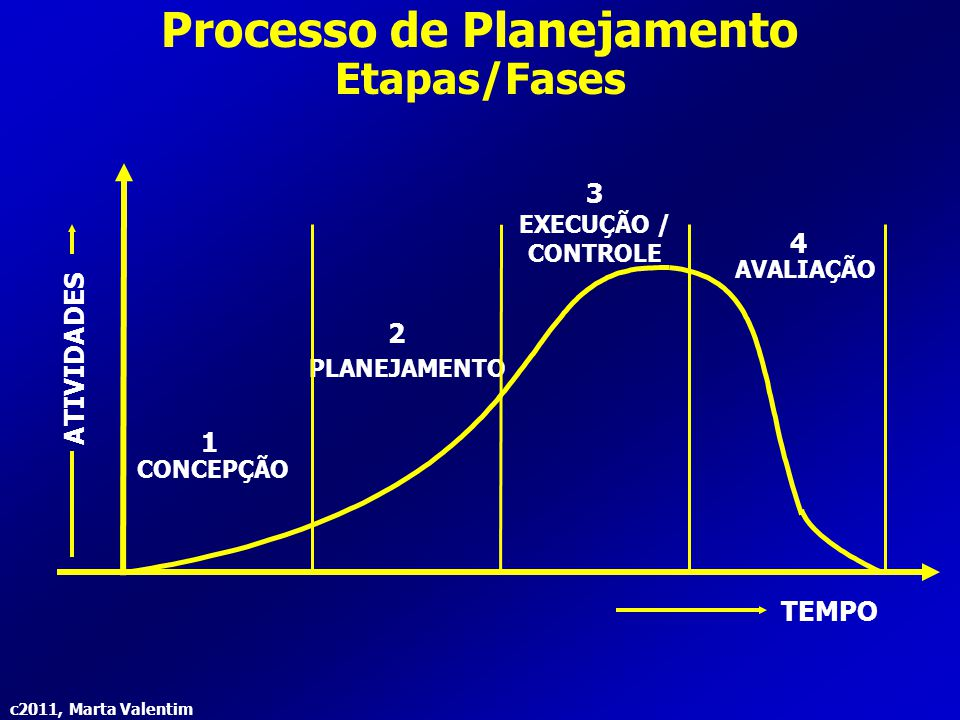 c2011, Marta Valentim Processo de Planejamento Etapas/Fases ATIVIDADES CONCEPÇÃO PLANEJAMENTO AVALIAÇÃO EXECUÇÃO / CONTROLE 1 2 3 4 TEMPO