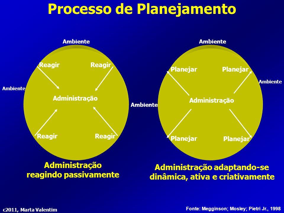 c2011, Marta Valentim Processo de Planejamento Ambiente Reagir Planejar Ambiente Administração Planejar Reagir Administração reagindo passivamente Adm