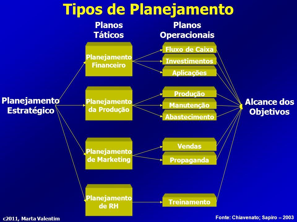 c2011, Marta Valentim Planejamento Estratégico Planejamento Financeiro Planejamento da Produção Planejamento de Marketing Planejamento de RH Fluxo de