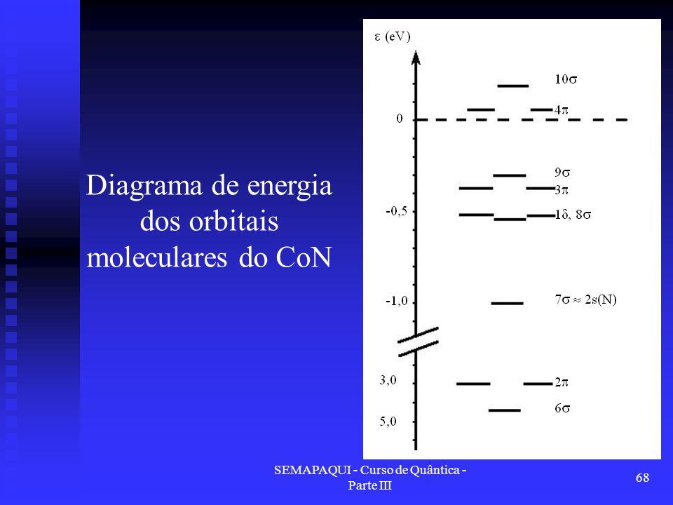 SEMAPAQUI - Curso de Quântica - Parte III 68 Diagrama de energia dos orbitais moleculares do CoN
