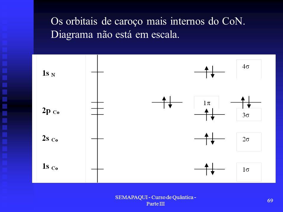 SEMAPAQUI - Curso de Quântica - Parte III 69 Os orbitais de caroço mais internos do CoN. Diagrama não está em escala.