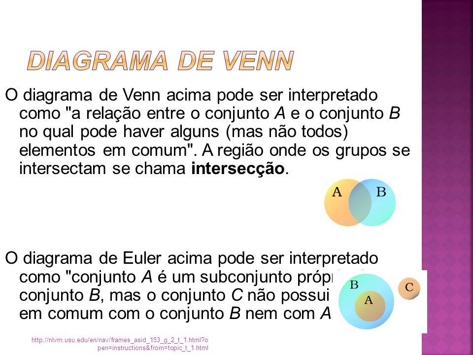 O diagrama de Venn acima pode ser interpretado como a relação entre o conjunto A e o conjunto B no qual pode haver alguns (mas não todos) elementos em comum .