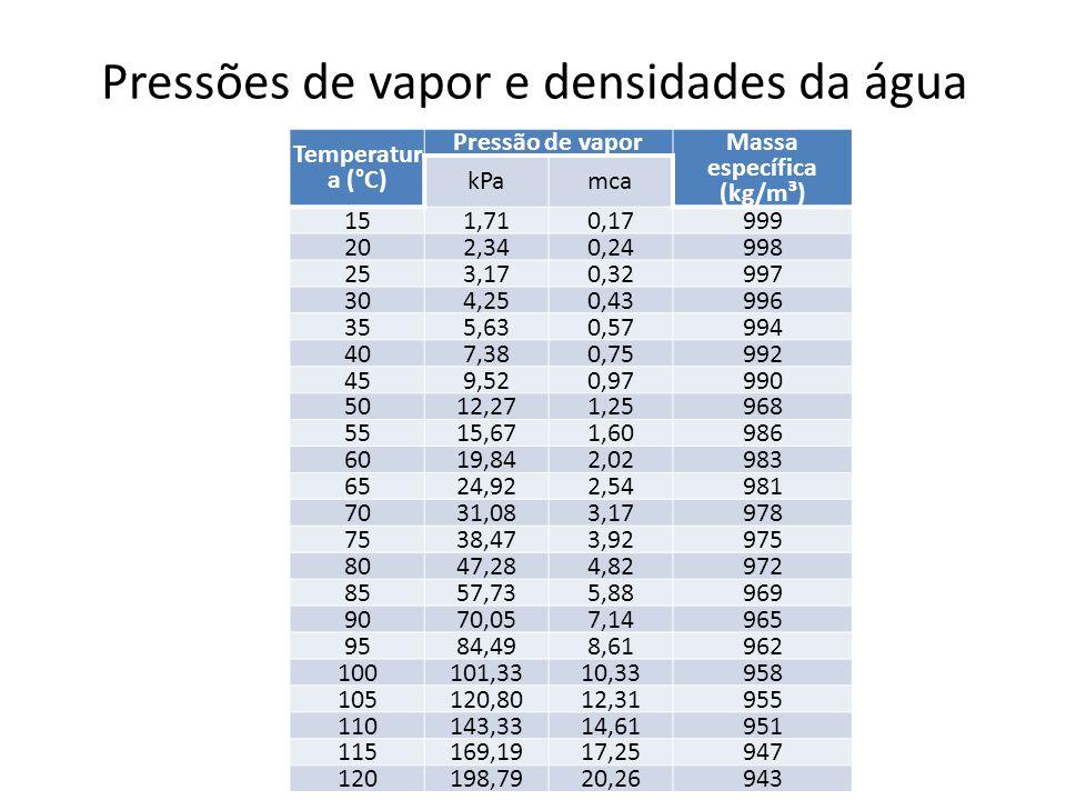 Pressões de vapor e densidades da água Temperatur a (°C) Pressão de vapor Massa específica (kg/m³) kPamca 151,710,17999 202,340,24998 253,170,32997 30