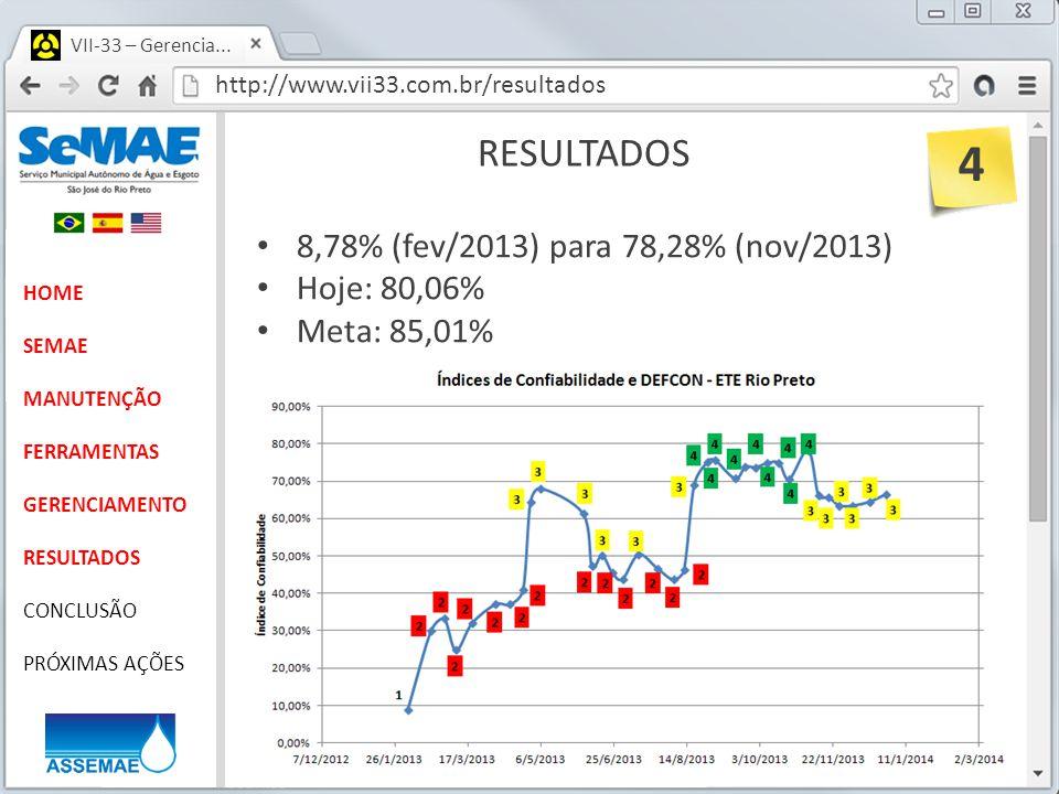 http://www.vii33.com.br/resultados VII-33 – Gerencia... RESULTADOS HOME SEMAE MANUTENÇÃO FERRAMENTAS GERENCIAMENTO RESULTADOS CONCLUSÃO PRÓXIMAS AÇÕES