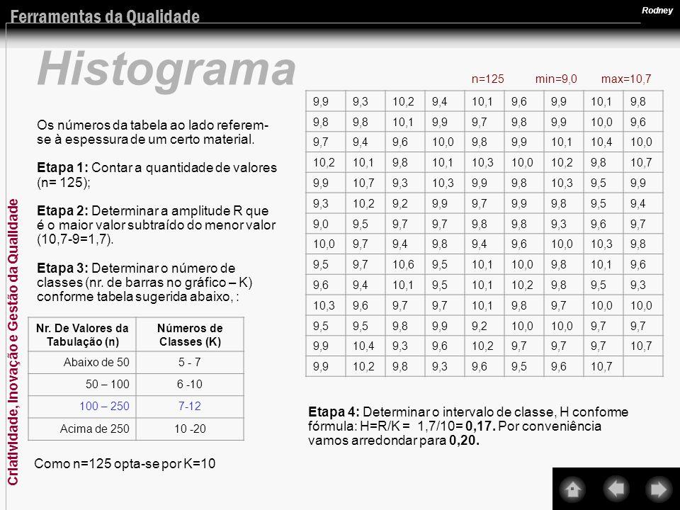 Criatividade, Inovação e Gestão da Qualidade Ferramentas da Qualidade Rodney Histograma Etapa 5: Construir uma tabela de freqüências (histograma tabular) considerando-se os limites das classes.