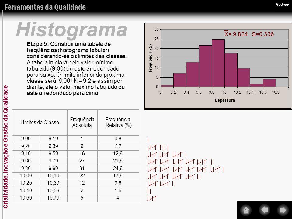 Criatividade, Inovação e Gestão da Qualidade Ferramentas da Qualidade Rodney Histograma Etapa 5: Construir uma tabela de freqüências (histograma tabul