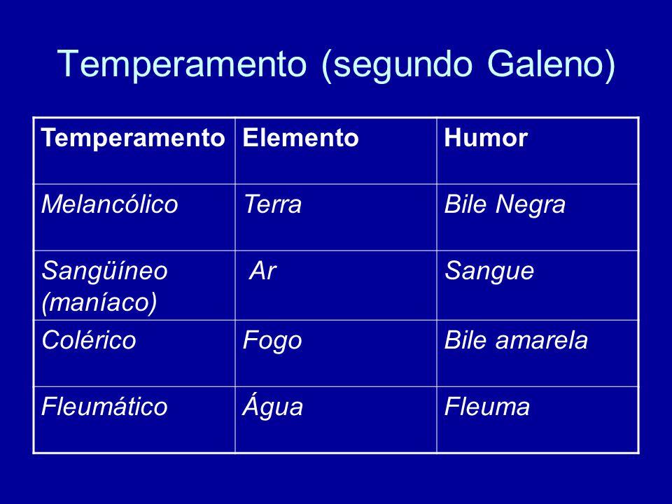 Temperamento (segundo Galeno) TemperamentoElementoHumor MelancólicoTerraBile Negra Sangüíneo (maníaco) ArSangue ColéricoFogoBile amarela FleumáticoÁgu