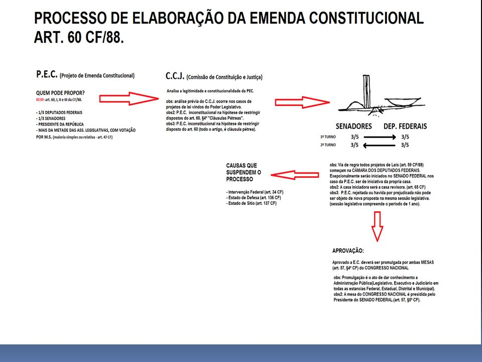 Vedação Circunstancial; Estado de Sítio Vedação Material; Cláusulas Pétreas ( art. 5º/CF) Vedação Procedimental; Proposta rejeitada em uma Sessão Legi