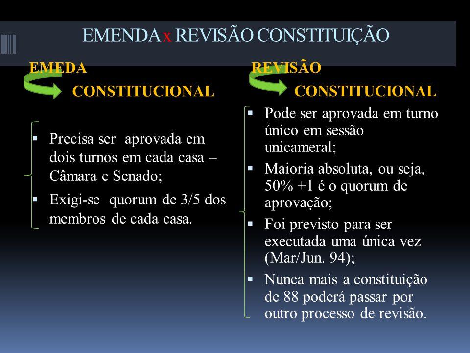 EMENDA x REVISÃO CONSTITUIÇÃO EMEDA CONSTITUCIONAL REVISÃO CONSTITUCIONAL  Precisa ser aprovada em dois turnos em cada casa – Câmara e Senado;  Exigi-se quorum de 3/5 dos membros de cada casa.