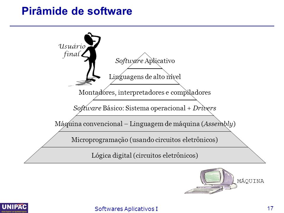 17 Softwares Aplicativos I Pirâmide de software Software Aplicativo Linguagens de alto nível Montadores, interpretadores e compiladores Software Básic