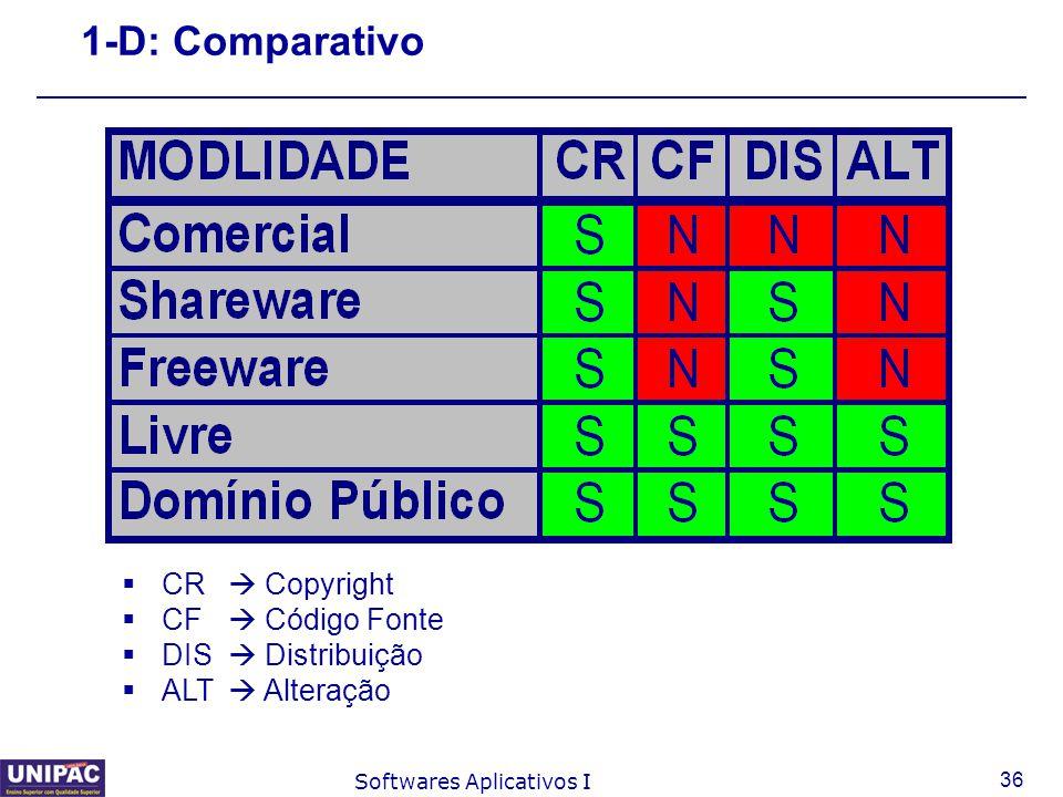 36 Softwares Aplicativos I 1-D: Comparativo  CR  Copyright  CF  Código Fonte  DIS  Distribuição  ALT  Alteração
