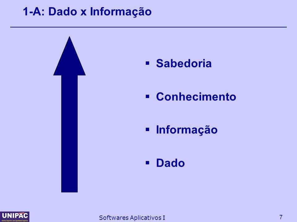 8 Softwares Aplicativos I 1-A: Dado x Informação DADO  Qualquer elemento identificado em sua forma bruta que, por si só, não conduz a uma compreensão de determinado fato ou situação; INFORMAÇÃO: É o dado trabalhado/tratado; Dado com um valor significativo, atribuído ou agregado, e ele; Permite ao executivo tomar decisões.