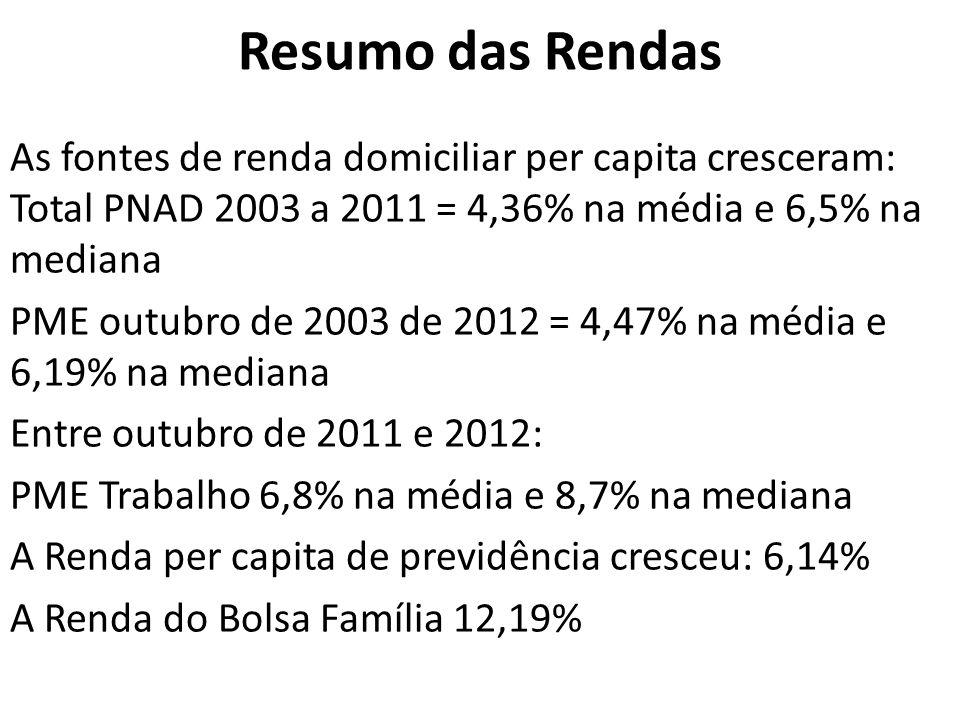 Visão de Longo Prazo Desigualdade de Renda Per Capita (Gini) Fonte: CPS/FGV a partir dos microdados da PNAD, PME e Censo / IBGE e Langoni 1973 * calculado a partir da PME (set/2012)