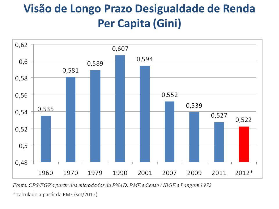 Fonte: Ipea a partir dos microdados da PME/IBGE.