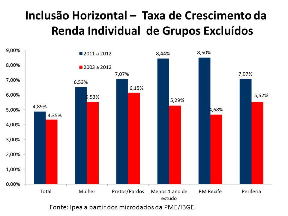 Evolução Anual da Renda Fonte: IPEA a partir da PME/IBGE por gênero 2011 a 20122003 a 2012 Fonte: Ipea a partir dos microdados da PME/IBGE.