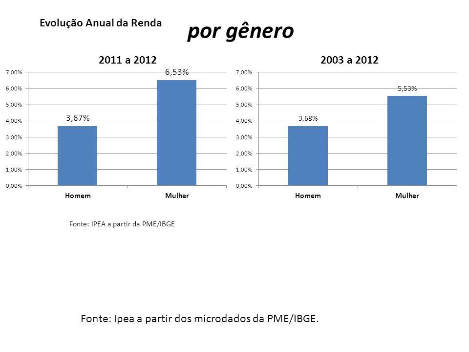 Evolução Anual da Renda Fonte: IPEA a partir da PME/IBGE por Região Metropolitana 2011 a 20122003 a 2012 Fonte: Ipea a partir dos microdados da PME/IBGE.