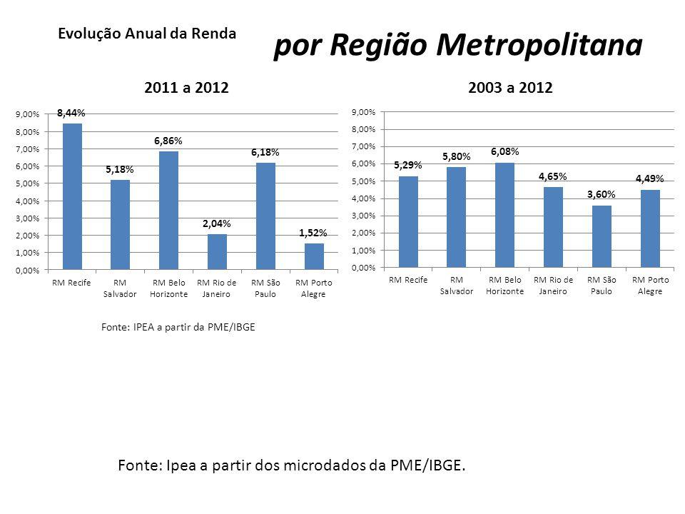 Evolução Anual da Renda Fonte: IPEA a partir da PME/IBGE por Educação 2011 a 20122003 a 2012