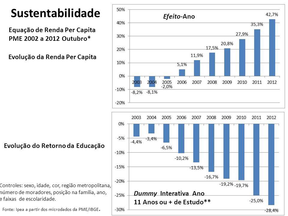 Probabilidade de Transição para Baixo & para Cima da Mediana Sustentabilidade: Risco de Renda (1 ano após) Fonte: Ipea a partir dos microdados da PME/IBGE.
